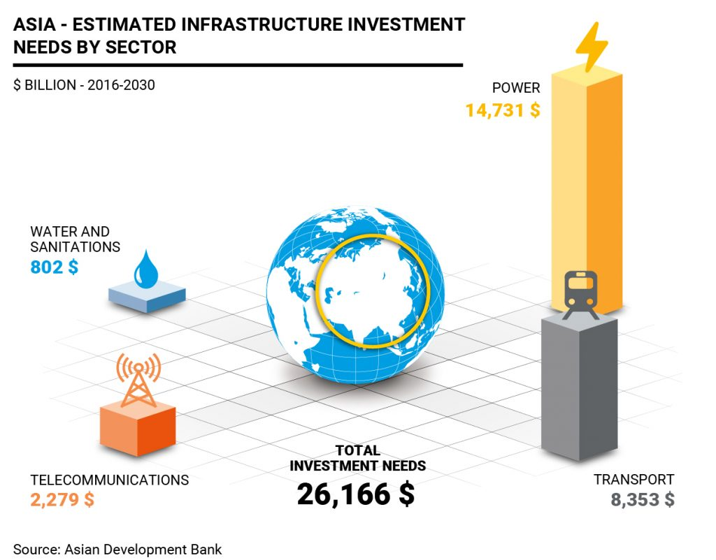 Japan investments in infrastructure