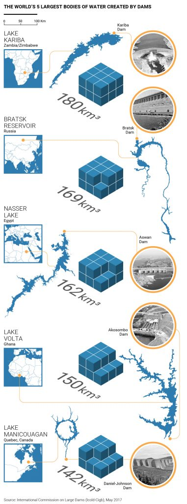 Biggest reservoirs in the world