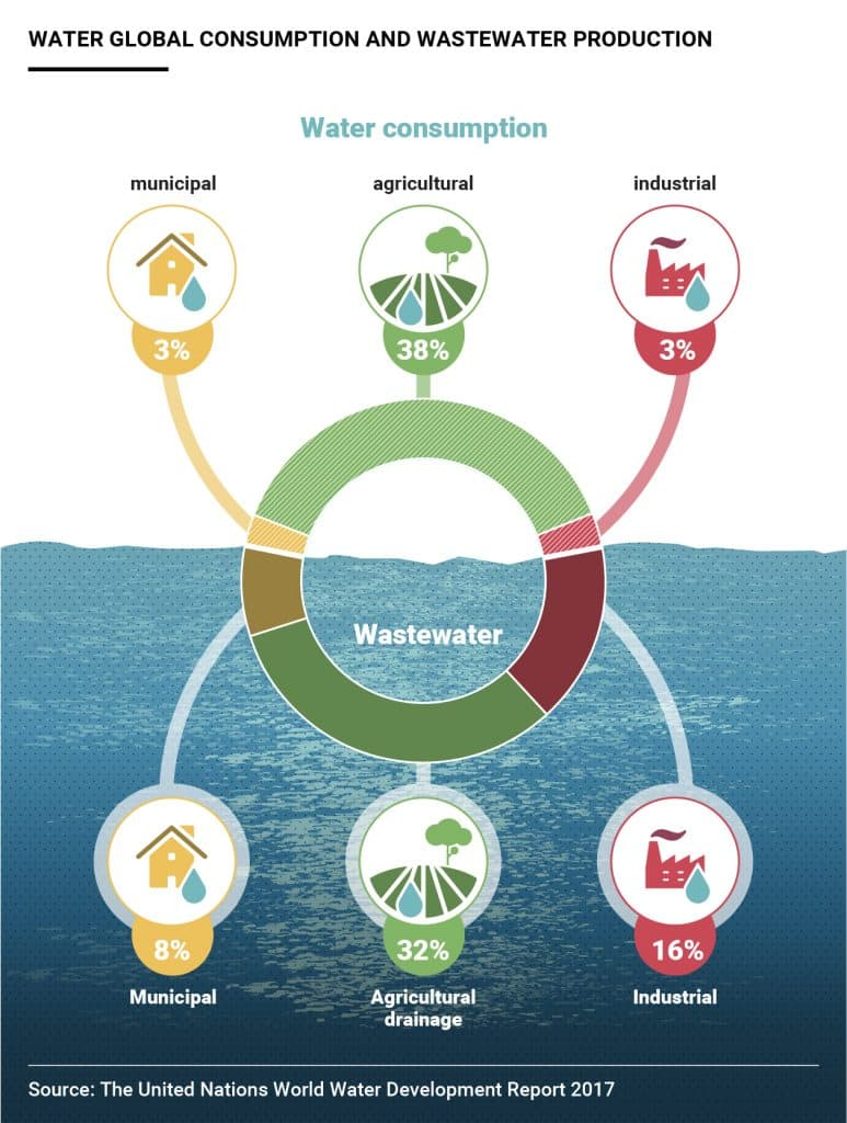 Water scarcity and waste infografic