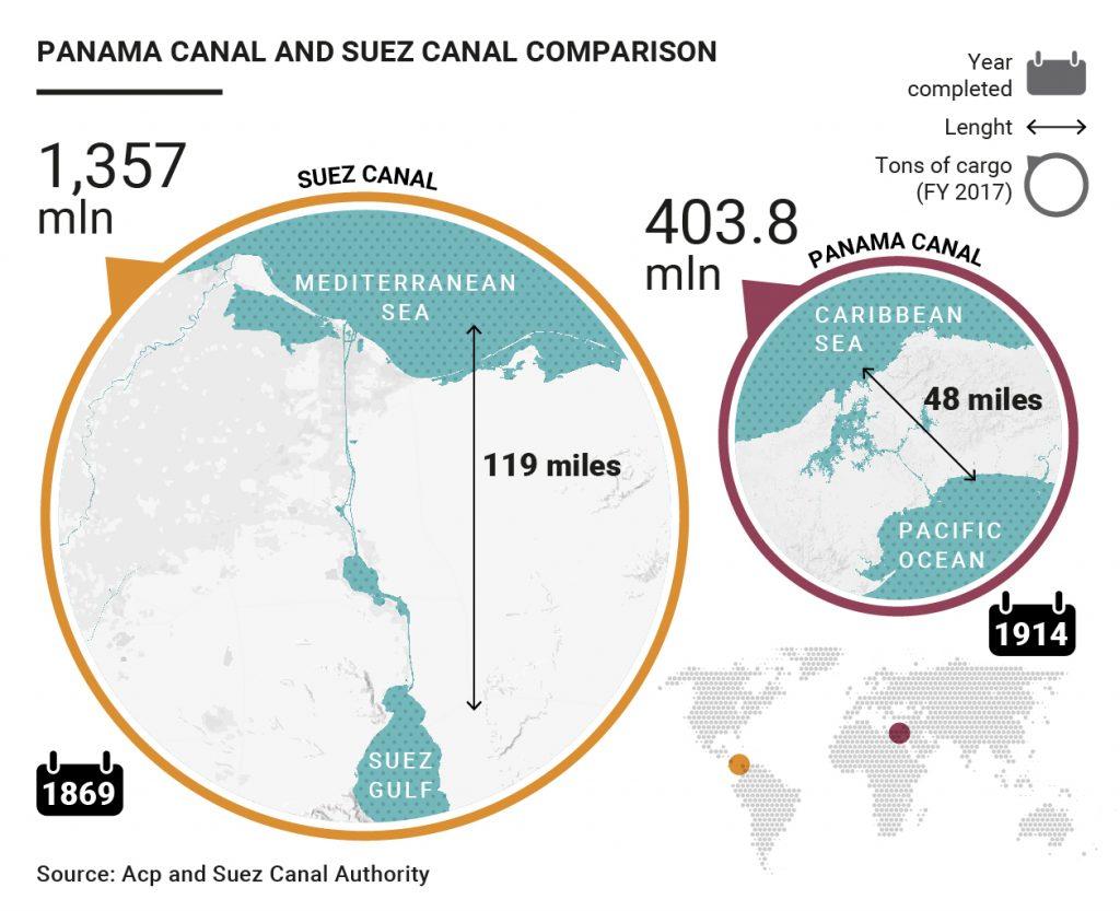 Panama and Suez Canal comparison