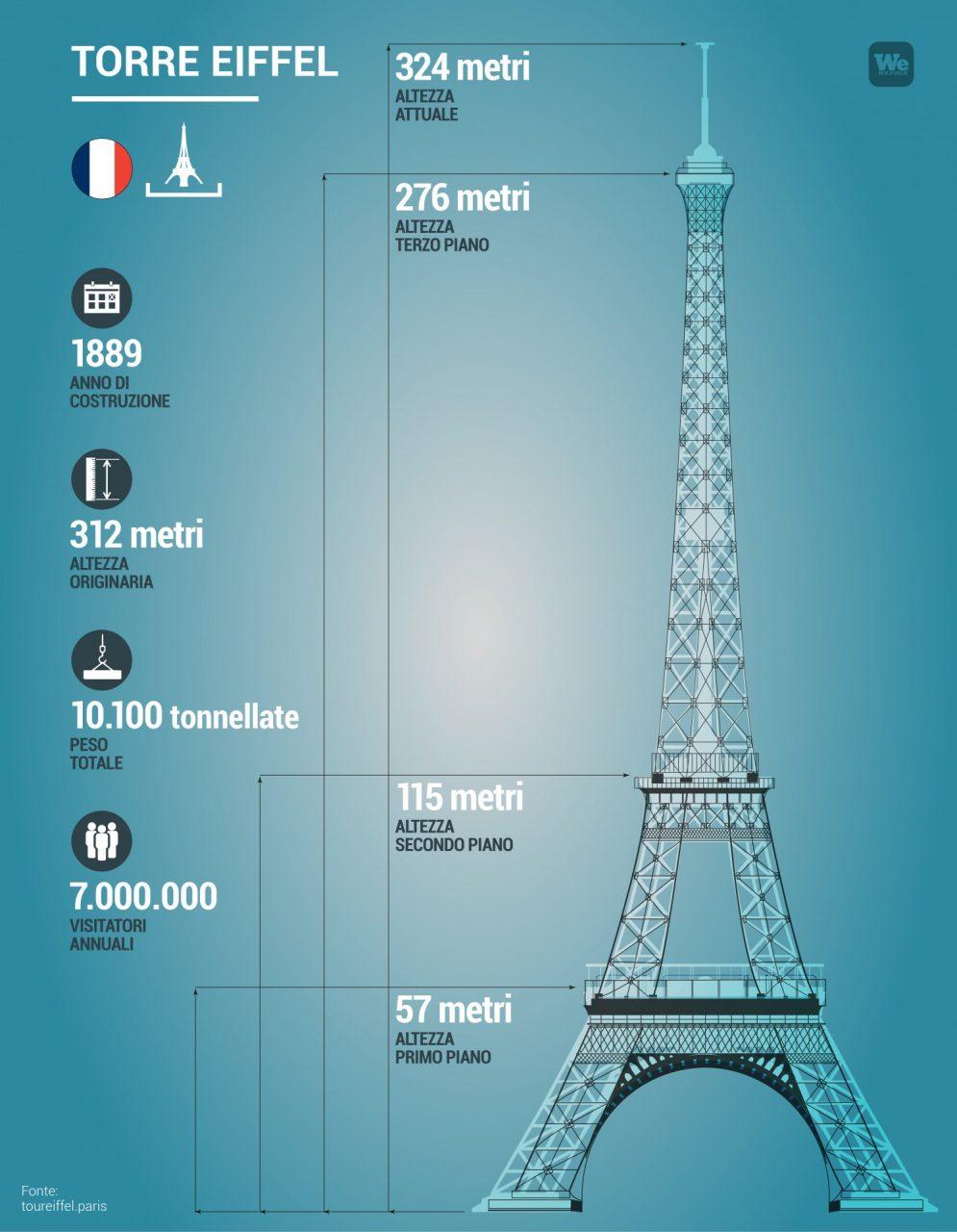 Infografica della Tour Eiffel con anno di costruzione, altezza e altre info