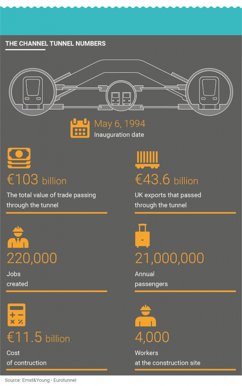 Channel tunnel facts: infographic