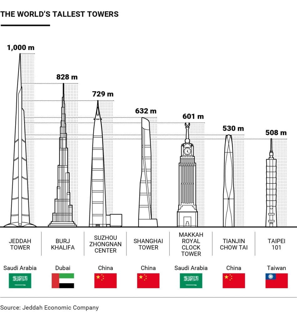 The Kingdom Tower or Jeddah Tower