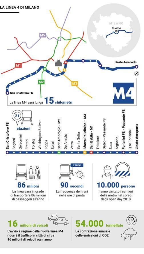 M4: la metro che avvicina l'Italia all'Europa