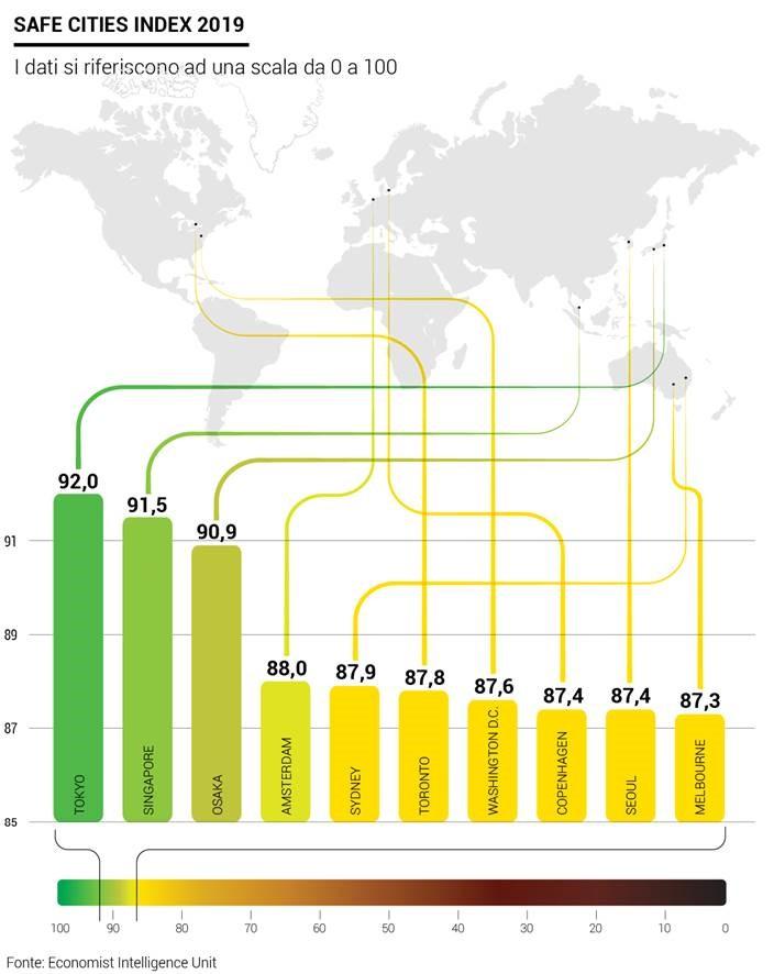 Safe Cities Index 2019: ecco le città più sicure del mondo