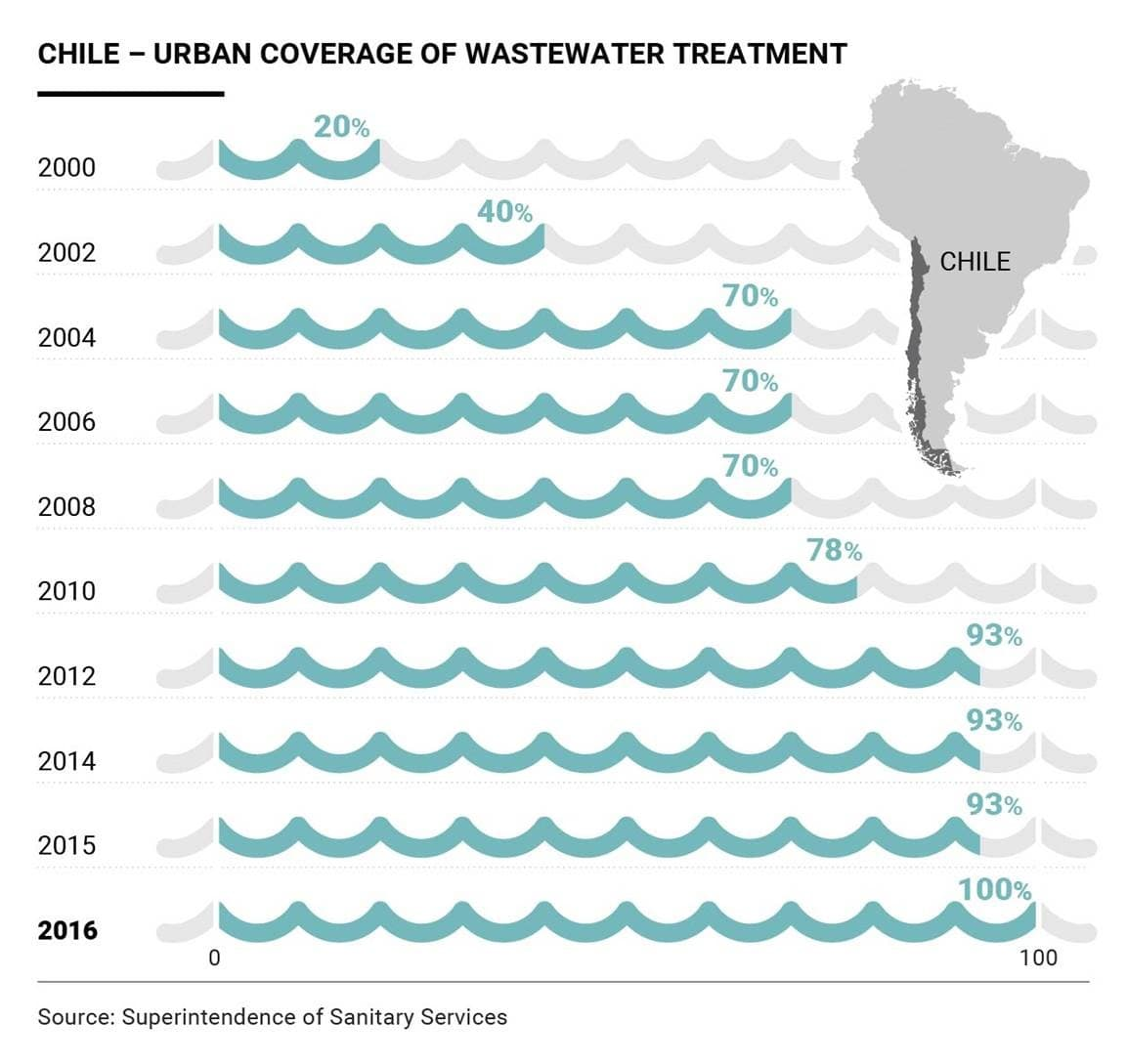 Chile takes on challenge of protecting its water resources_02