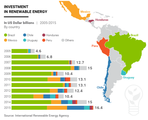 Infographic Investments in Renewable Energy in Latin America