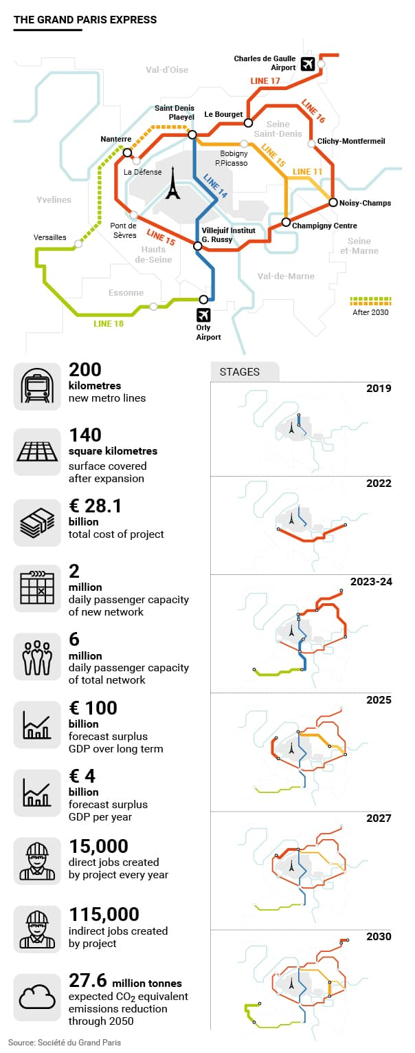 Infographic of the project Grand Paris