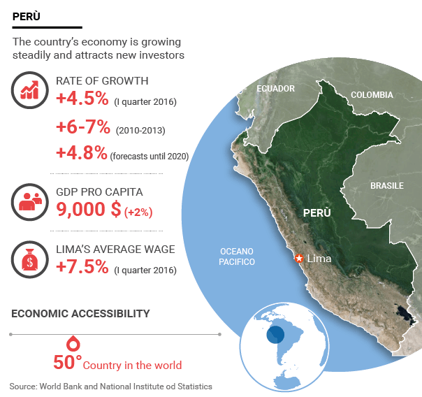 An Infographic of the Peruvian Economy
