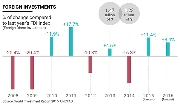 Infographic foreign direct Investments 2008-2016