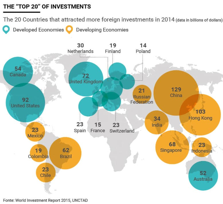 Countries that attracted more foreign direct investments in 2014
