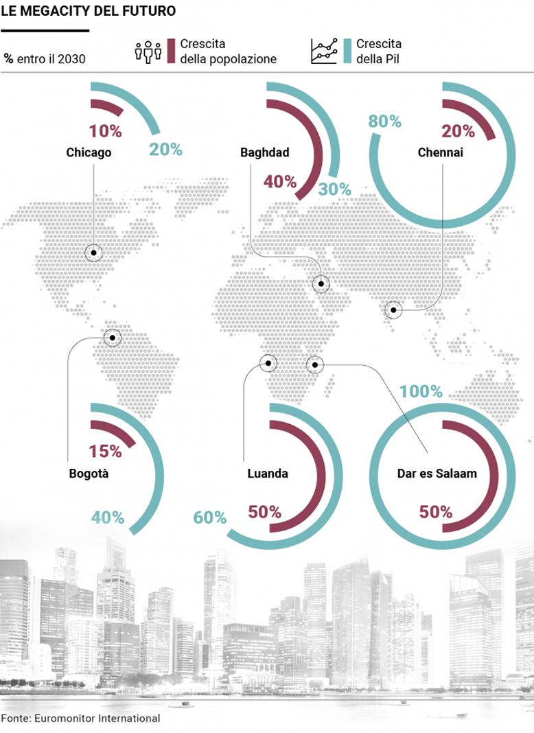 Città più popolose del mondo: le megacities del futuro