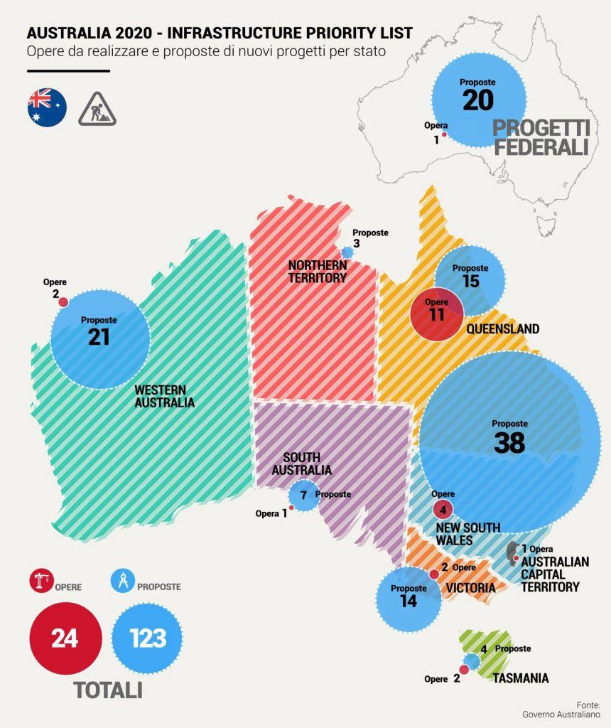 Australia: le infrastrutture strategiche del 2020