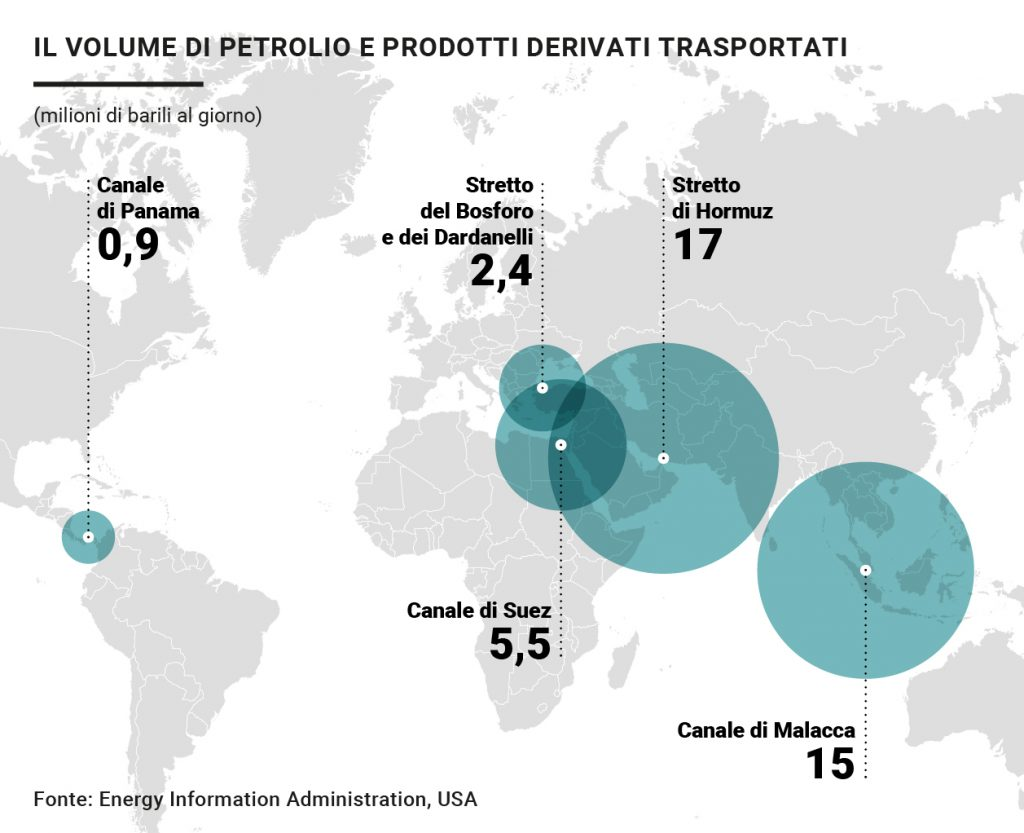 Volume di petrolio e trasporti